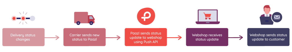 Push_Api_Flow.png